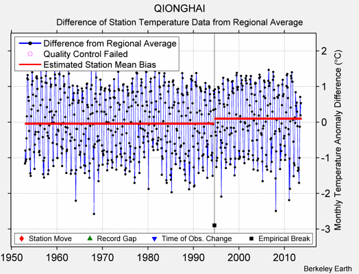 QIONGHAI difference from regional expectation