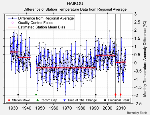 HAIKOU difference from regional expectation