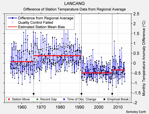 LANCANG difference from regional expectation