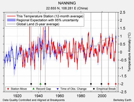 NANNING comparison to regional expectation