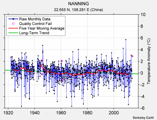 NANNING Raw Mean Temperature