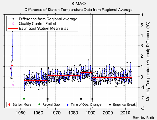 SIMAO difference from regional expectation