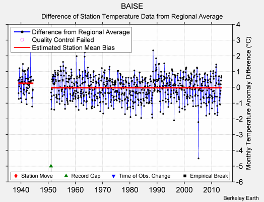 BAISE difference from regional expectation