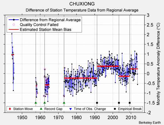 CHUXIONG difference from regional expectation