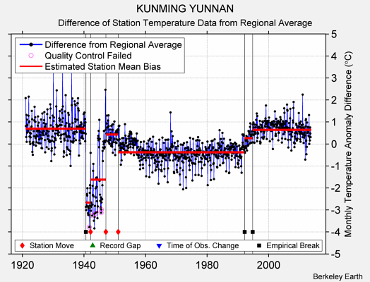 KUNMING YUNNAN difference from regional expectation