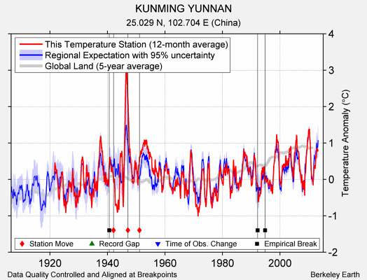 KUNMING YUNNAN comparison to regional expectation