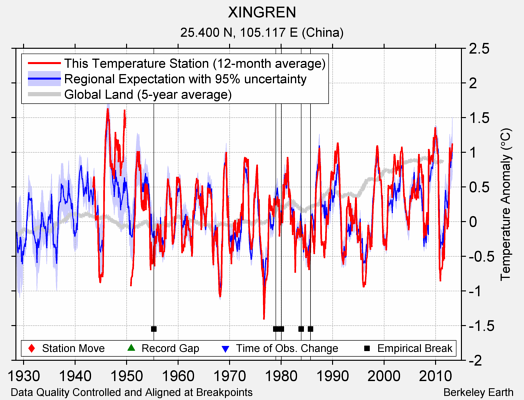 XINGREN comparison to regional expectation