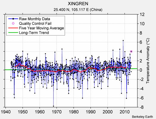 XINGREN Raw Mean Temperature