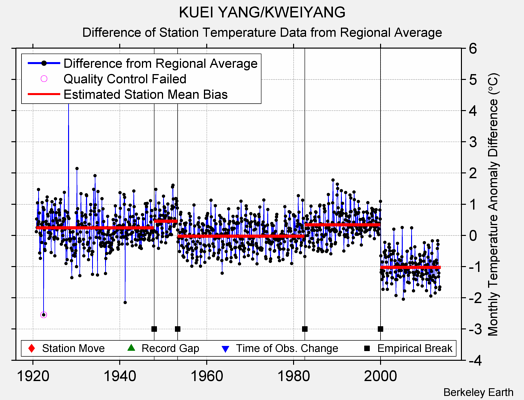 KUEI YANG/KWEIYANG difference from regional expectation