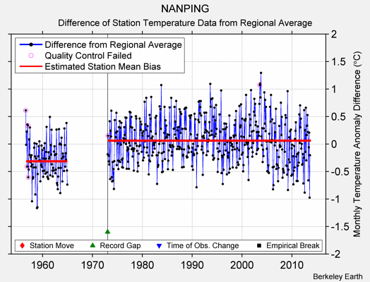 NANPING difference from regional expectation