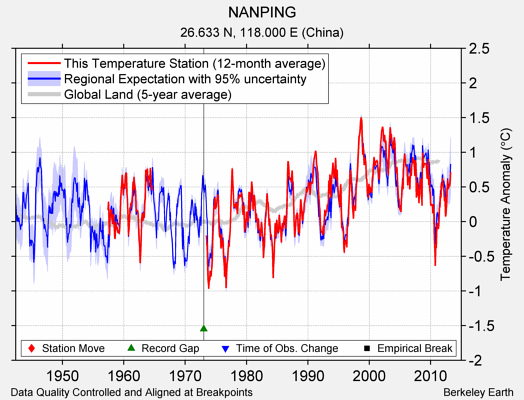 NANPING comparison to regional expectation