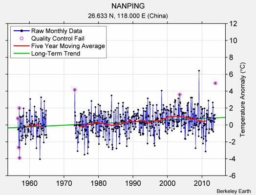 NANPING Raw Mean Temperature