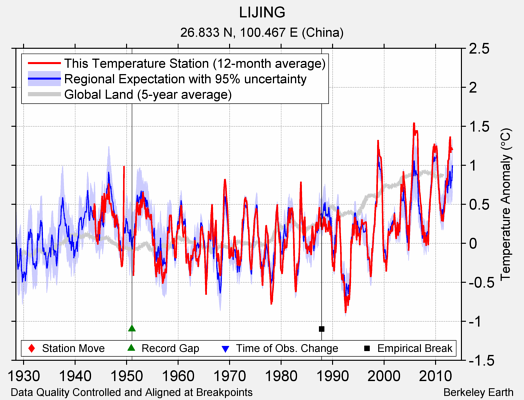LIJING comparison to regional expectation