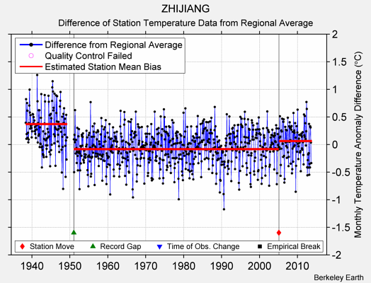 ZHIJIANG difference from regional expectation