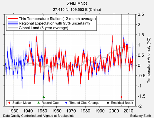 ZHIJIANG comparison to regional expectation
