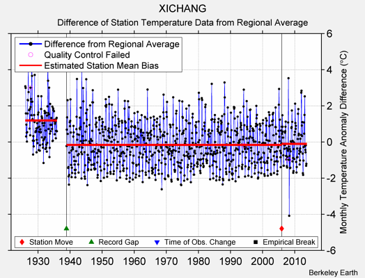 XICHANG difference from regional expectation