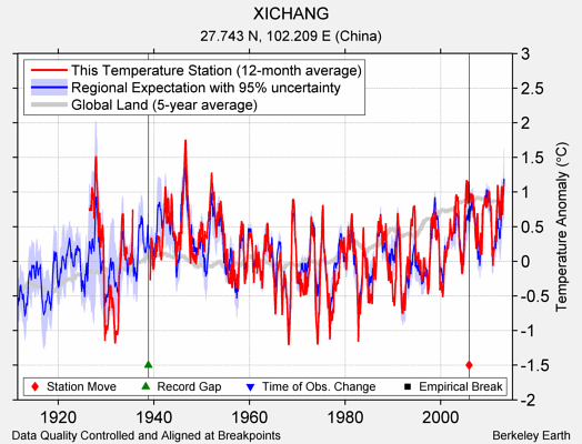 XICHANG comparison to regional expectation