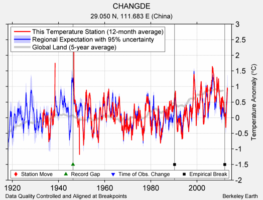CHANGDE comparison to regional expectation