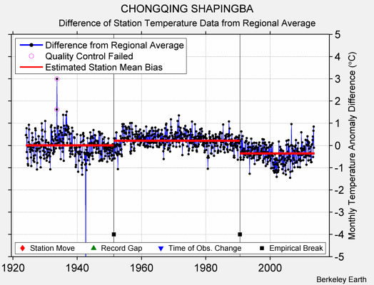 CHONGQING SHAPINGBA difference from regional expectation