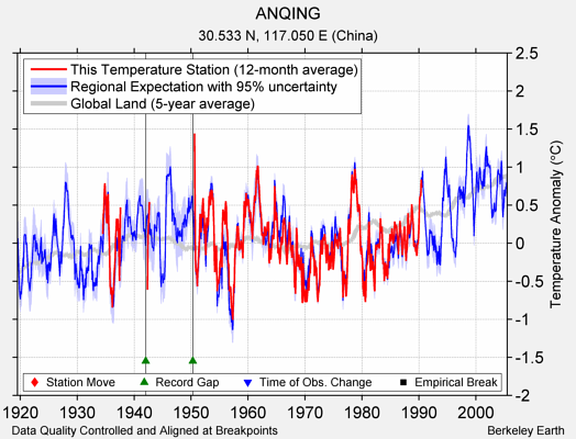 ANQING comparison to regional expectation