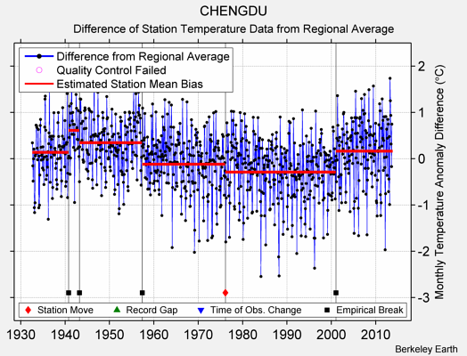 CHENGDU difference from regional expectation
