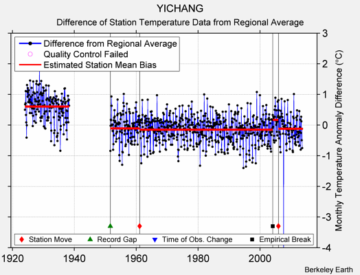 YICHANG difference from regional expectation
