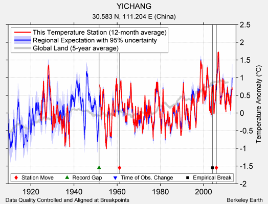 YICHANG comparison to regional expectation