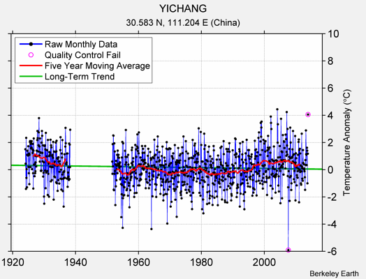YICHANG Raw Mean Temperature
