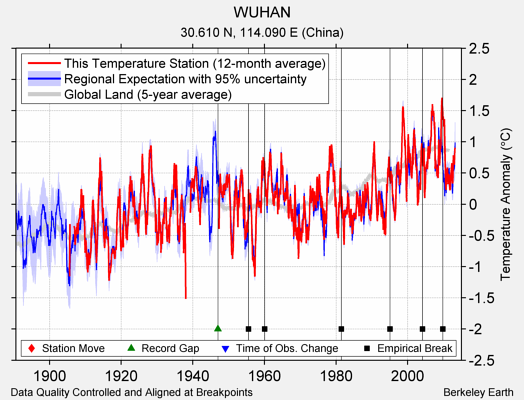 WUHAN comparison to regional expectation