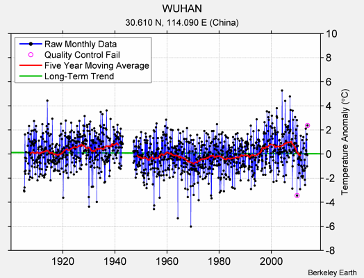 WUHAN Raw Mean Temperature