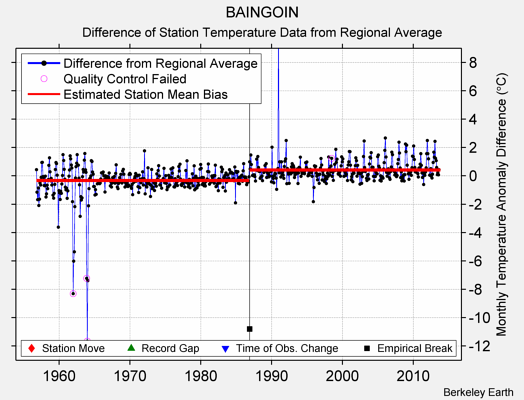 BAINGOIN difference from regional expectation