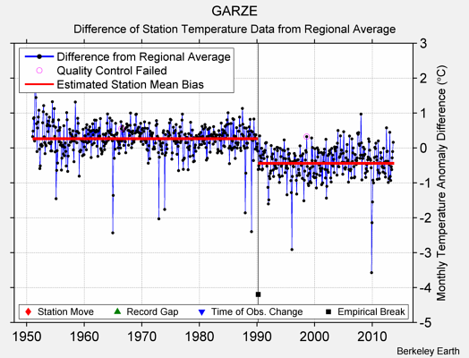 GARZE difference from regional expectation