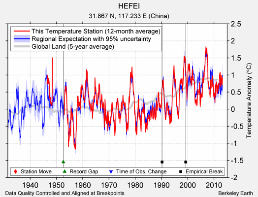 HEFEI comparison to regional expectation
