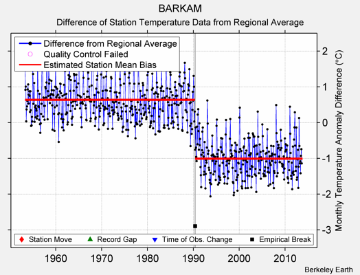 BARKAM difference from regional expectation