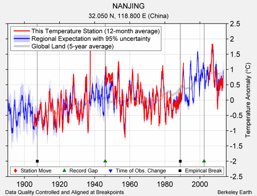NANJING comparison to regional expectation