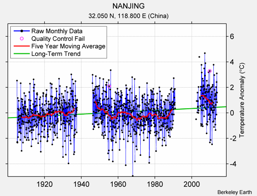 NANJING Raw Mean Temperature