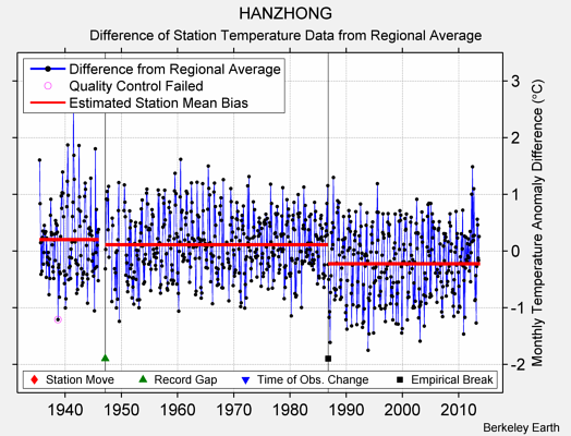 HANZHONG difference from regional expectation