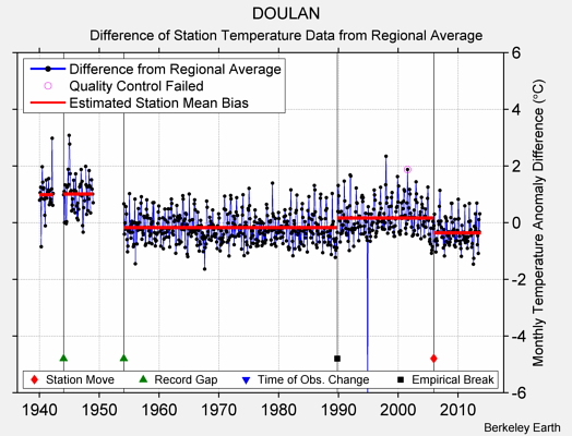 DOULAN difference from regional expectation
