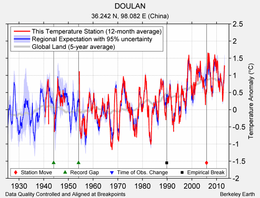 DOULAN comparison to regional expectation