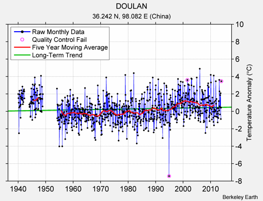 DOULAN Raw Mean Temperature
