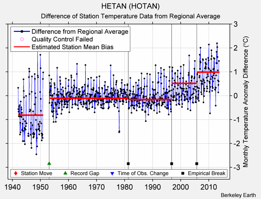 HETAN (HOTAN) difference from regional expectation