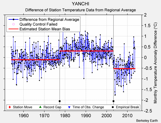 YANCHI difference from regional expectation