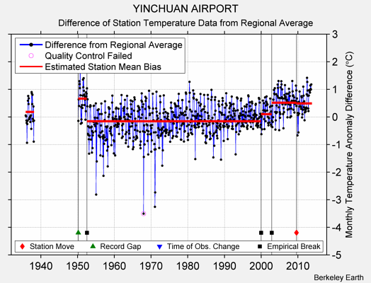 YINCHUAN AIRPORT difference from regional expectation