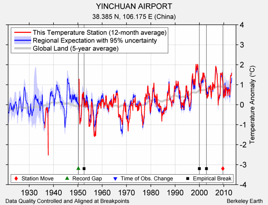 YINCHUAN AIRPORT comparison to regional expectation