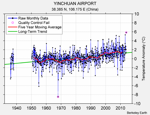 YINCHUAN AIRPORT Raw Mean Temperature