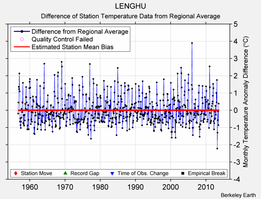 LENGHU difference from regional expectation