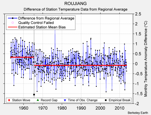 ROUJIANG difference from regional expectation
