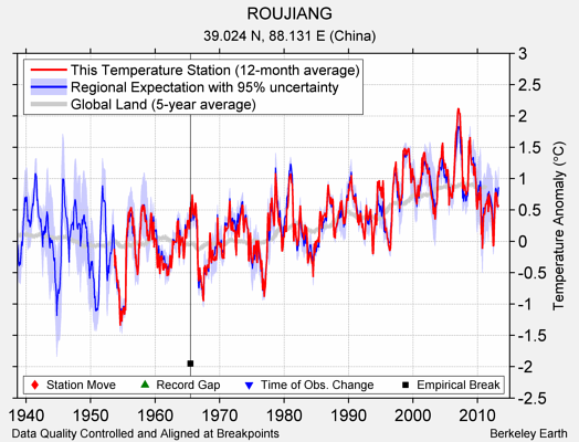 ROUJIANG comparison to regional expectation