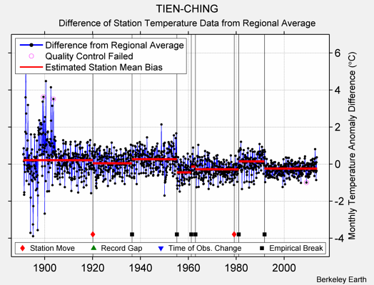 TIEN-CHING difference from regional expectation