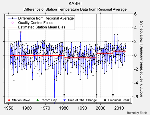 KASHI difference from regional expectation